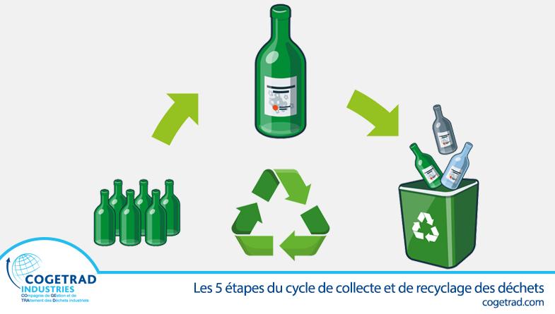 Cogetrad actualité, le cycle des déchets